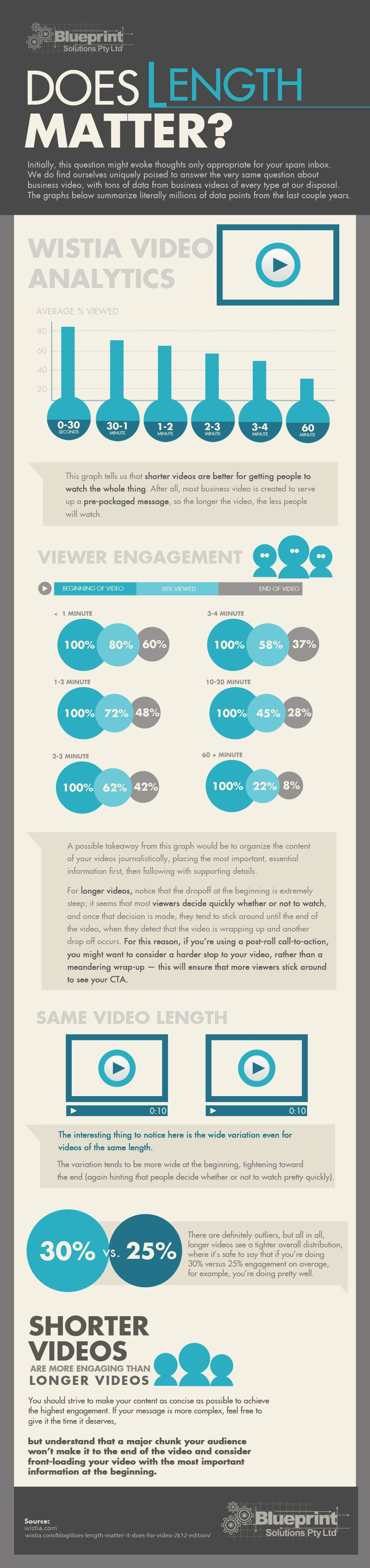 Length Vs Performance: Why It Matters! - Infographic