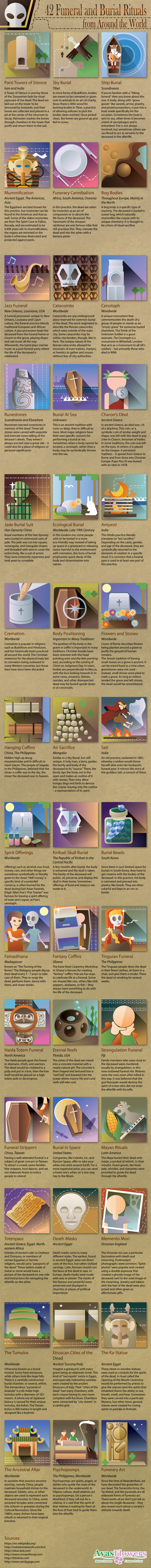 Rites and Rituals of Burial: 42 Examples from Around the World - Infographic