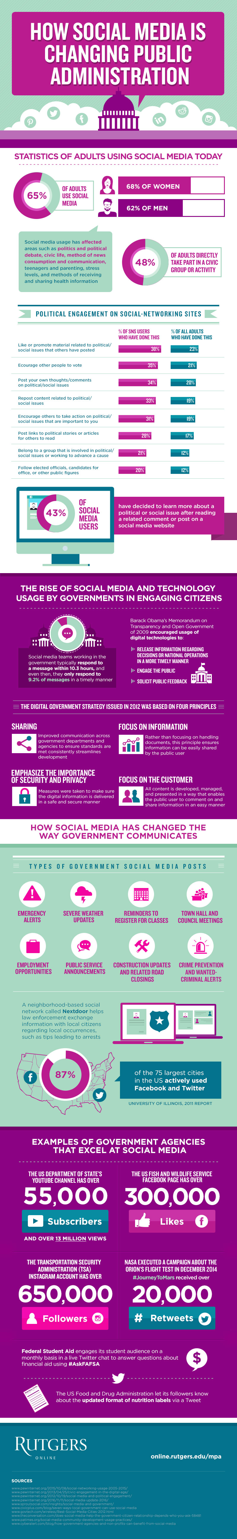 Social Media: The New Communication Tool that is Changing Public Administration - Infographic