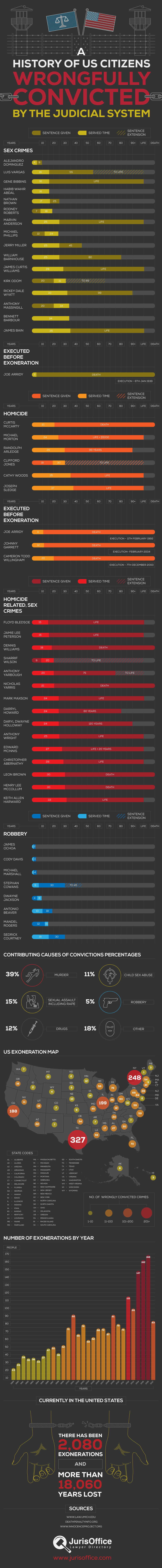 The US Judicial Systems Unpardonable History of Wrongful Convictions - Infographic