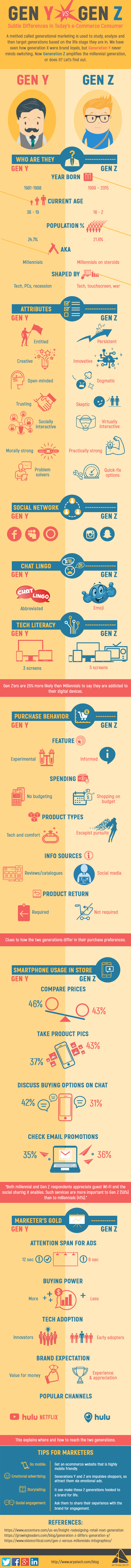 Digital Aspirants Vs Digital Natives: What Sets Generation-Y and Gen-Z Apart - Infographic