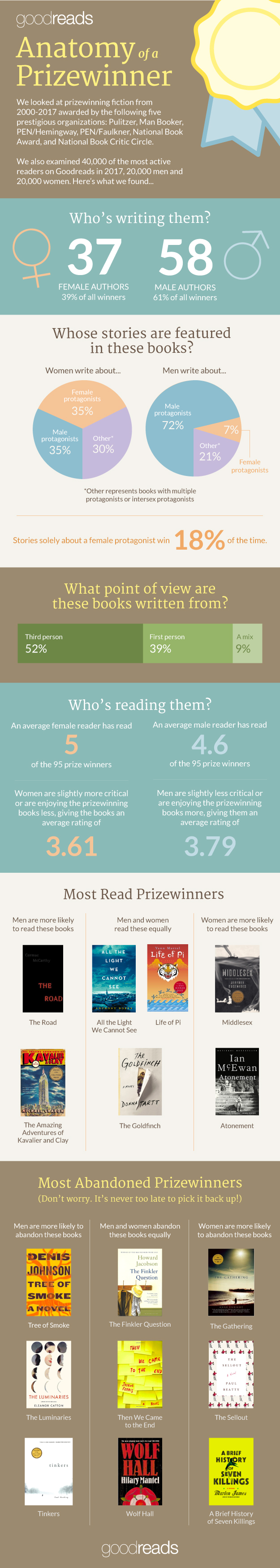What Makes a Prize-Winning Book: The Hidden Story - Infographic