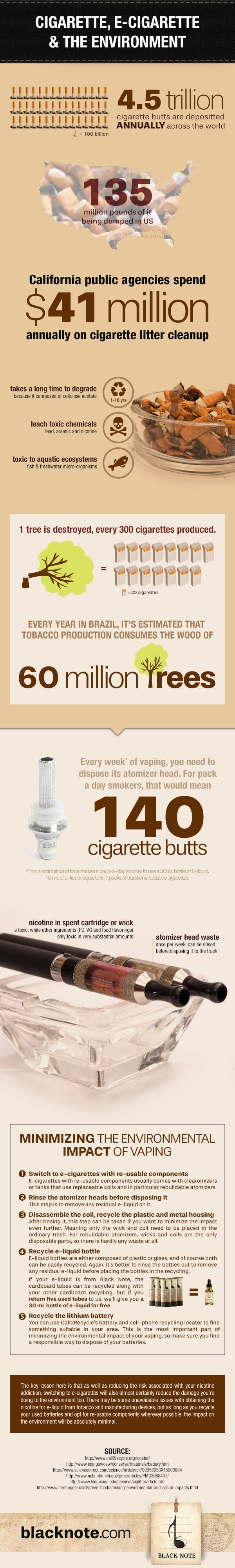 Cigarettes Vs Vaping and E-Cigarettes: Making an Environment-Friendly Choice - Infographic