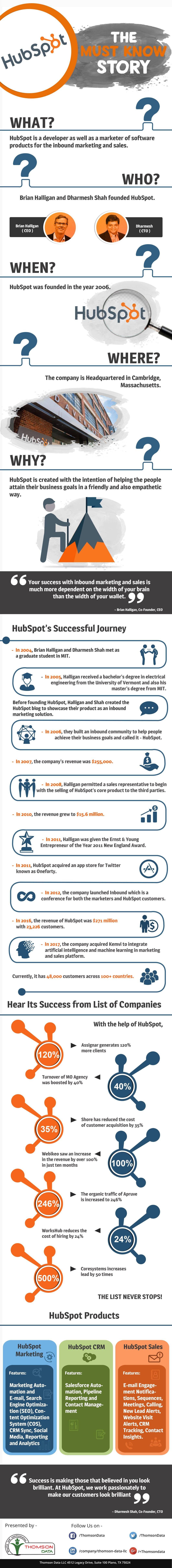 HubSpot: Moving from Strength to Strength - Infographic