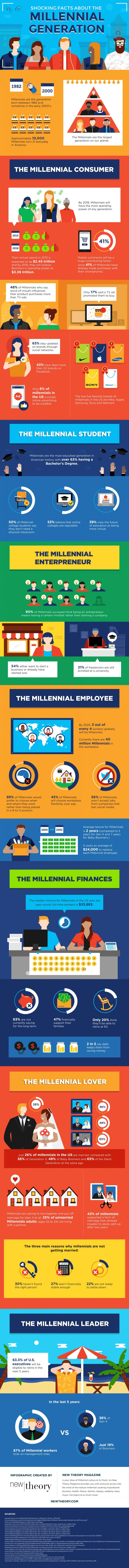 Meet the Millennials: Things You Didn't Know - Infographic