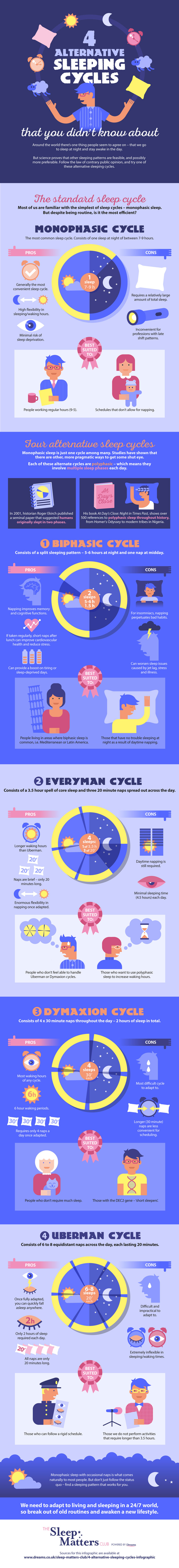Modern Living Demands New Choices: New Alternative Sleep Cycles - Infographic