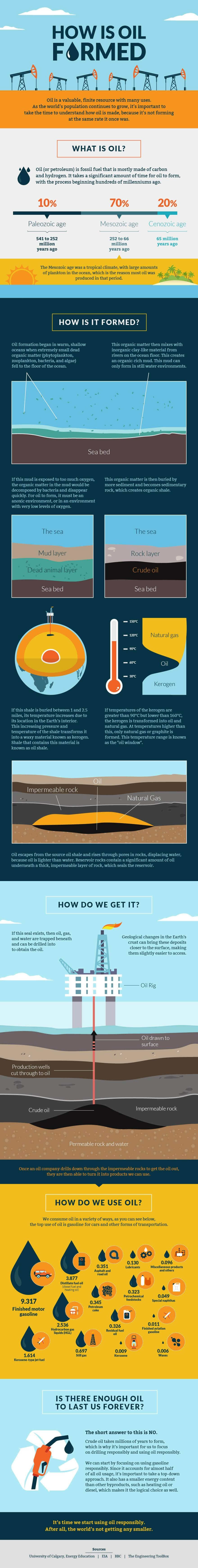 The Story of Oil and Why We Have to Use It Responsibly - Infographic