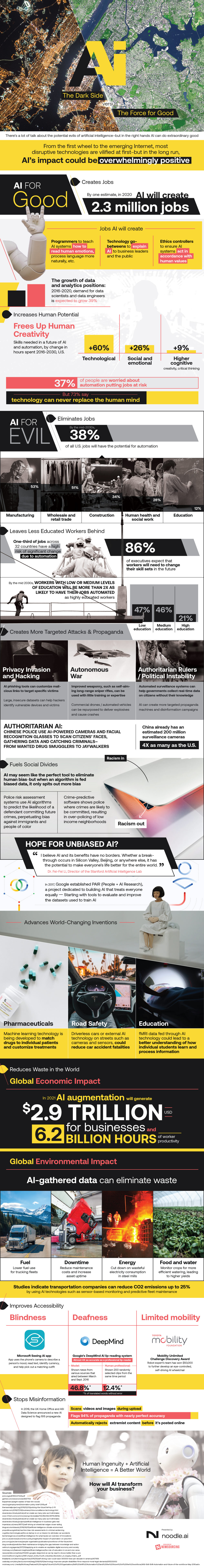 AI for Evil or AI for Good: Getting the Facts Right - Infographic
