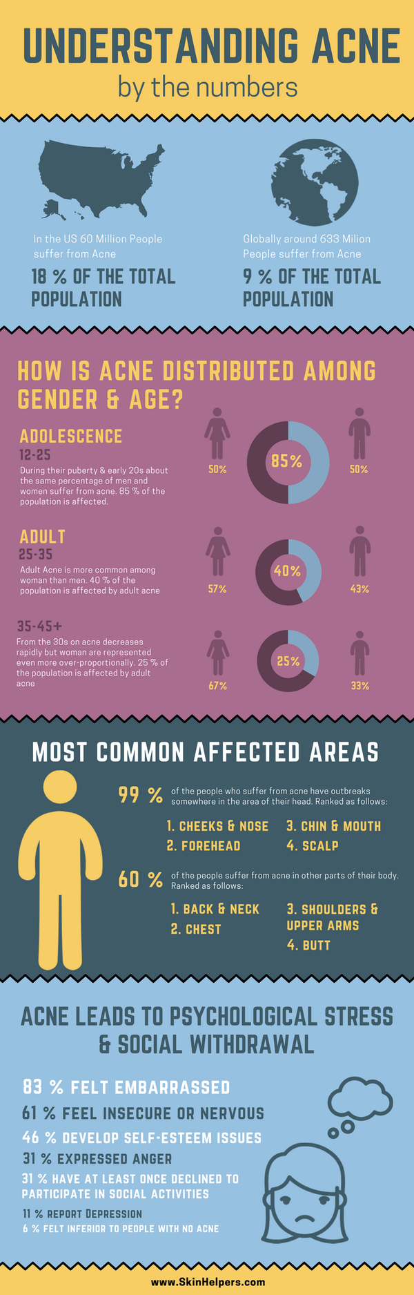 How Severe is the Prevalence of Acne? Numbers Speak - Infographic
