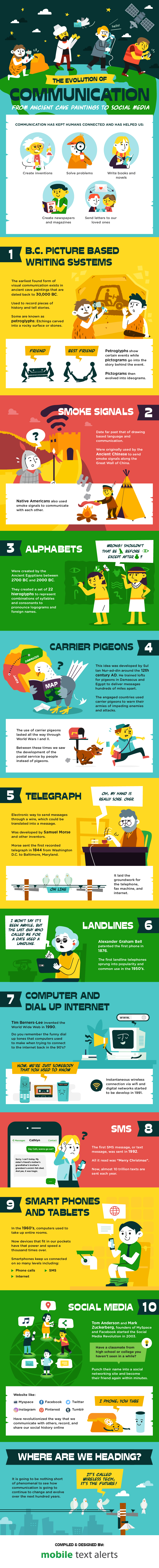 How Communication Developed Through the Ages: 10 Gigantic Evolutionary Milestones - Infographic