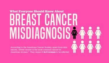 Misdiagnosis and Missed Diagnosis: Unexpected Facts About Breast Cancer - Infographic