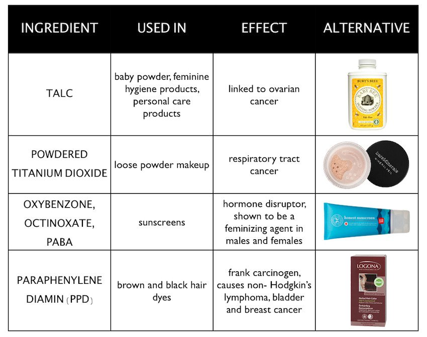 Say No to Skin Care Products that Actually Harm: 4 Harmful Ingredients - Infographic