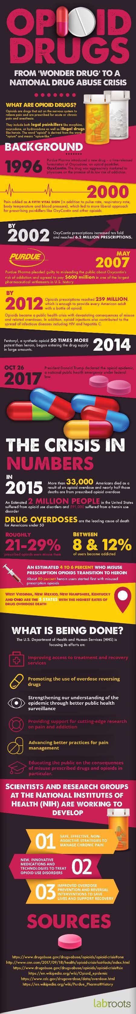 How a 'Wonder Drug' Led to a National Drug Abuse Crisis - Infographic