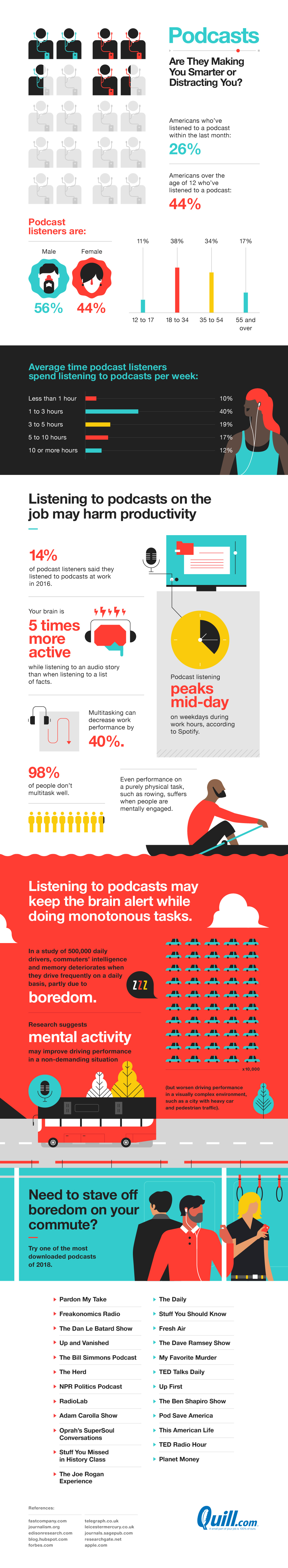 The Good and Bad of Podcasts: How Constant Listening Can Reduce Work Performance - Infographic