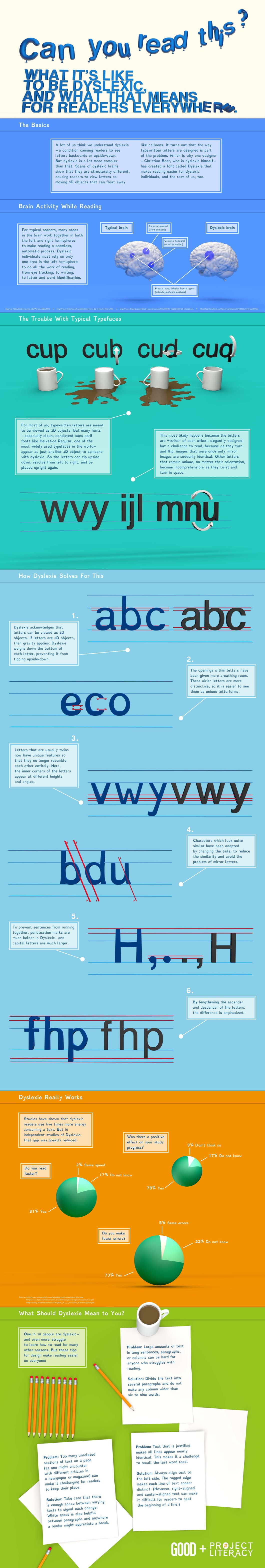 Why Reading is a Huge Challenge for Dyslexics and the Solution - Infographic