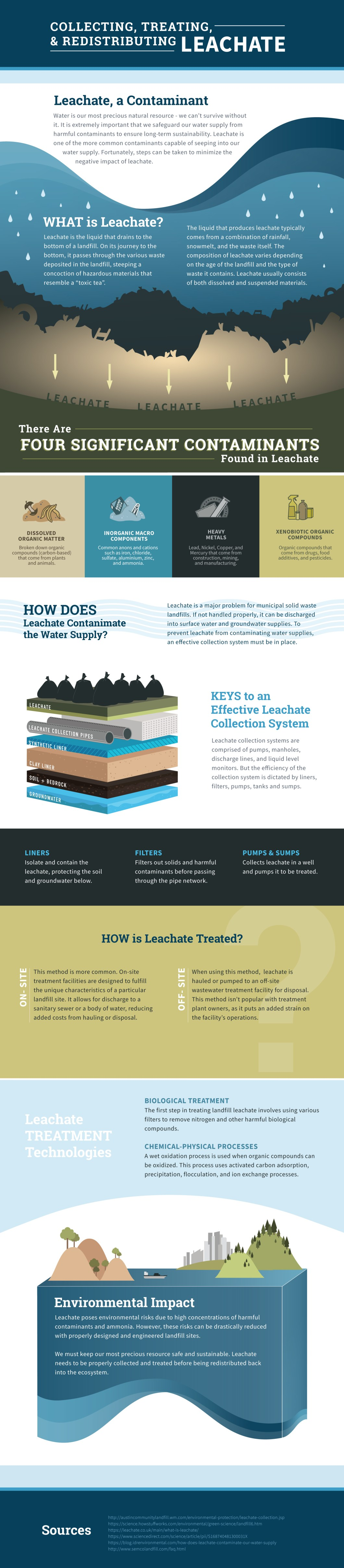 Collecting, Treating & Redistributing Leachate - Infographic