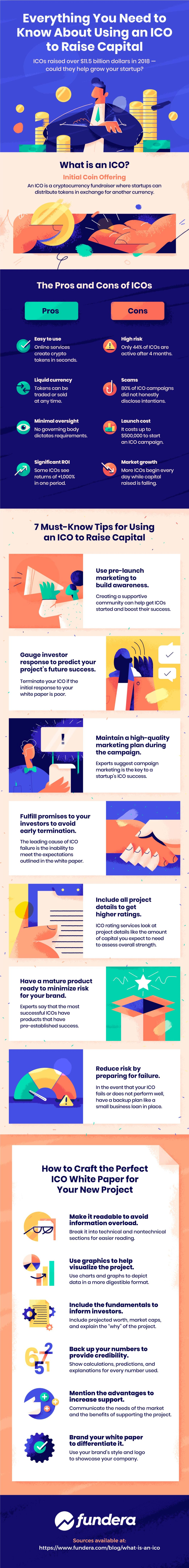 How to Use the ICO Route to Raise Capital for Your Start-Up - Infographic