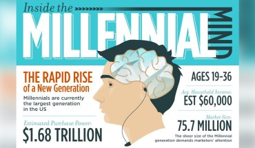 The Yolo Factor: Insights of the Millennial Mind - Infographic