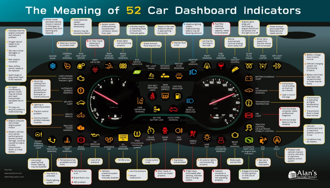 Car Dashboard Indicator Guide: 52 Indicator Signs and Their Meanings - Infographic