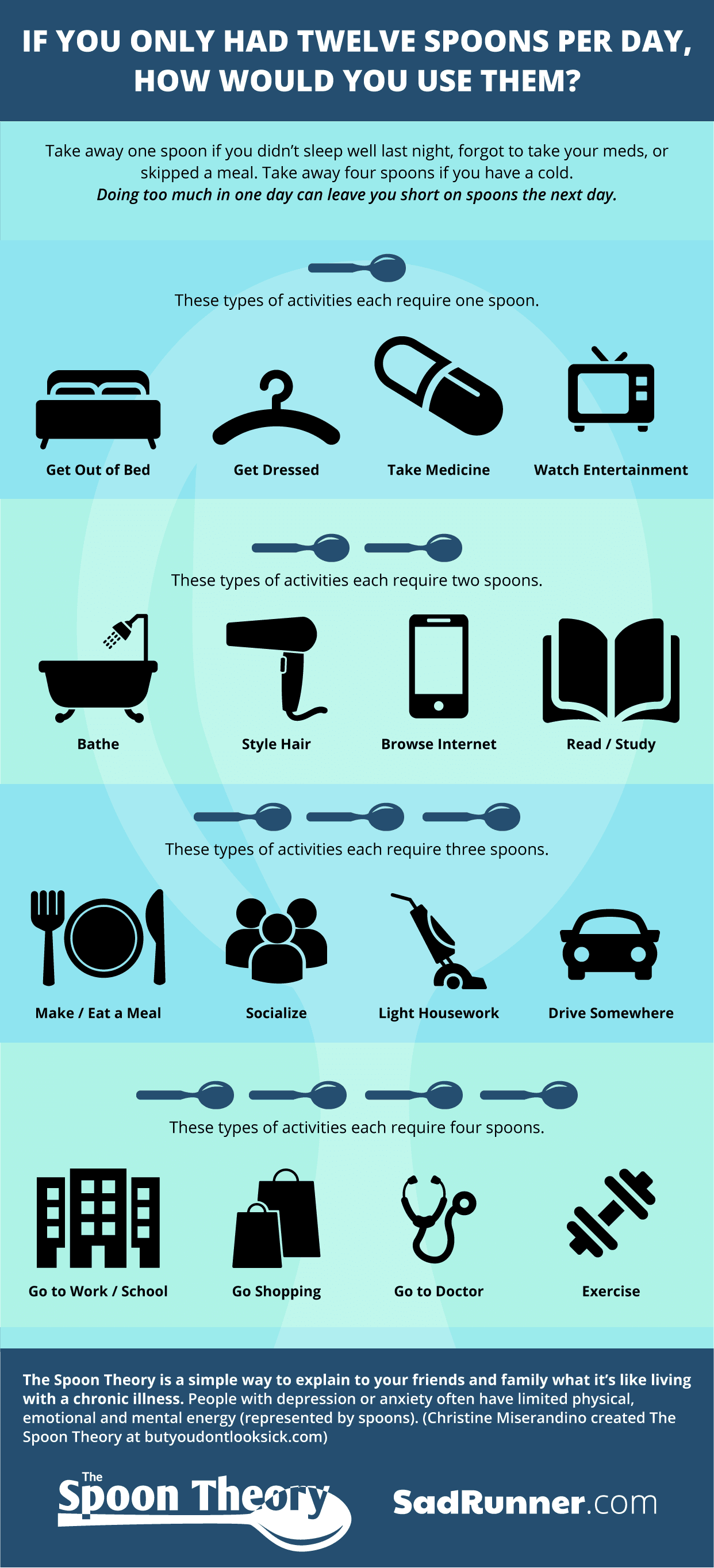 Guide To Managing Depression Measure Your Day In Spoons