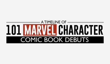 Super-Power Birthday Alert: Timeline of Marvel Comic-Book Character Debuts - Infographic