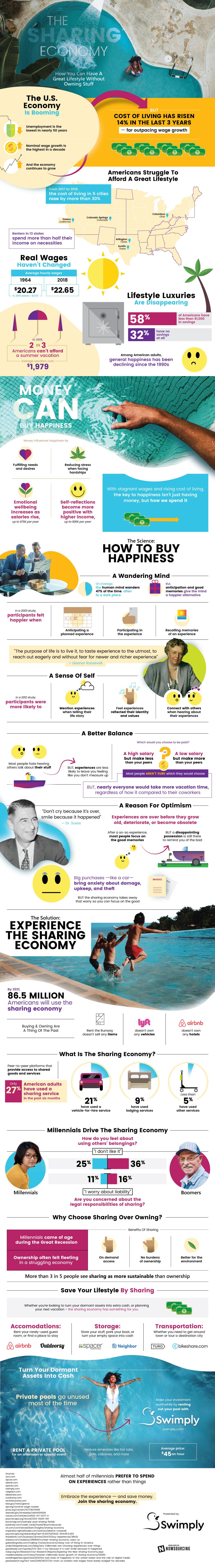 The Sharing Economy - Infographic