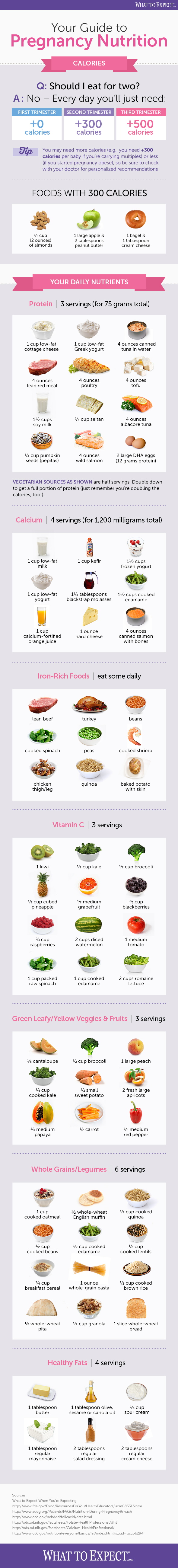 How to Eat Right During Pregnancy - Infographic