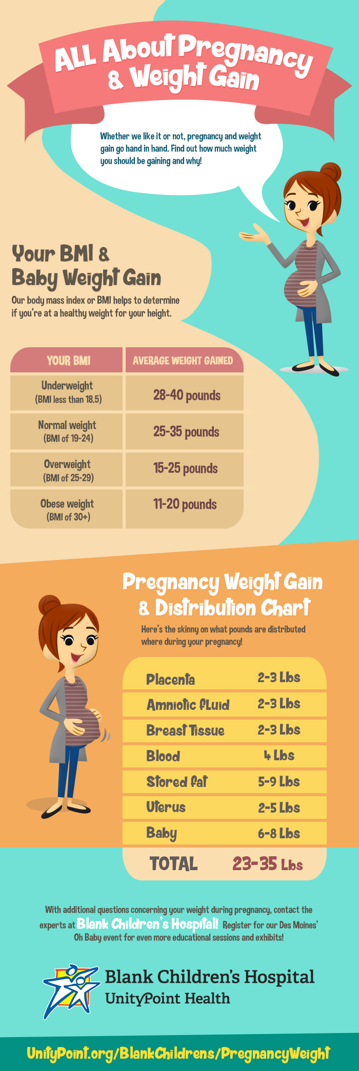 Pregnancy Weight Gain: How Much Is Enough? - Infographic