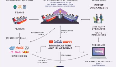 The Next Sports Eco-System: eSport and Its Explosive Growth - Infographic