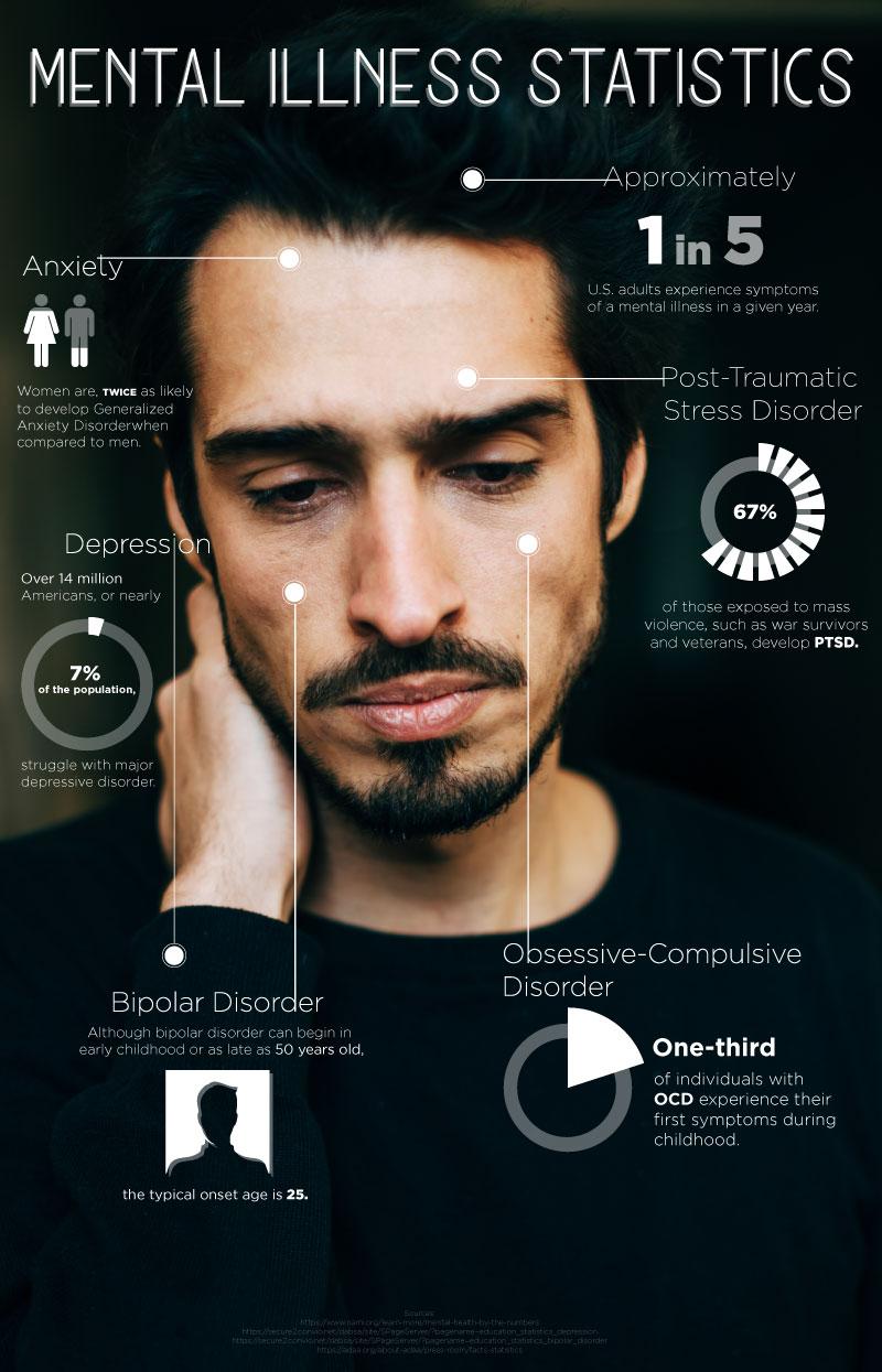 Time to Sweep Away Cobwebs: Mental Illness Statistics - Infographic