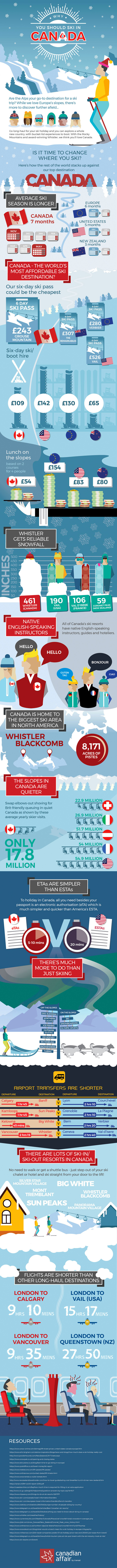 Why Canada Should Be Your Next Ski-Holiday Destination - Infographic