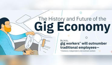 The History & Future Of Gig Work - Infographic