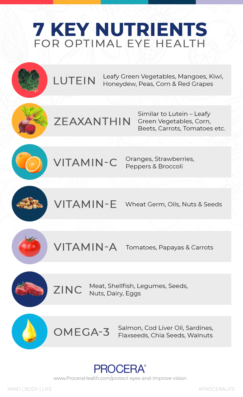 Want Good Eye Health? Watch the Food on Your Plate! - Infographic