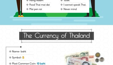 A Quick Guide for Travelers to Thailand - Infographic