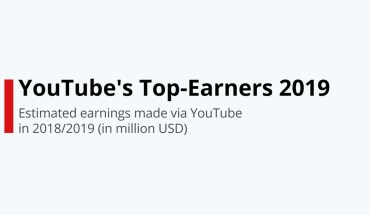 Topping the Trend Waves: YouTube Top Earners 2019 - Infographic