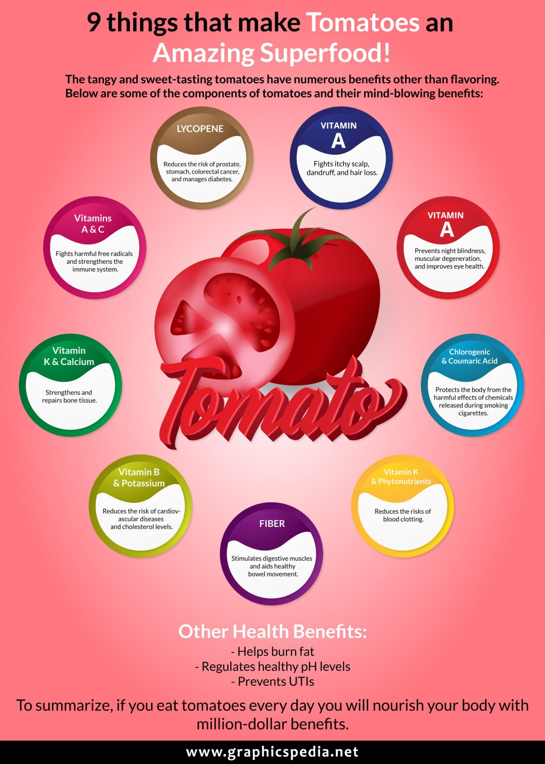 Things that Make Tomatoes an Amazing Superfood! - Infographic