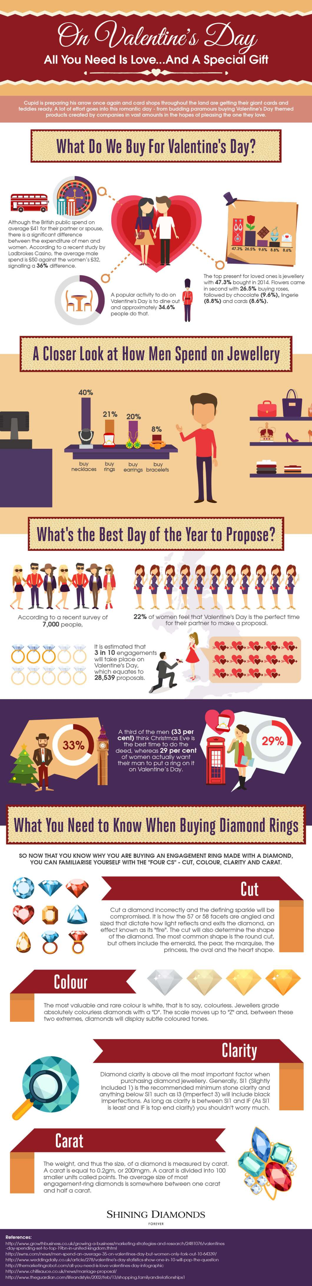 Tips to Choose Valentine's Day Special Gifts - Infographic