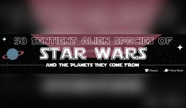 Star Wars Character Line-Up: 50 Sentient Alien Species Featured in the Series - Infographic