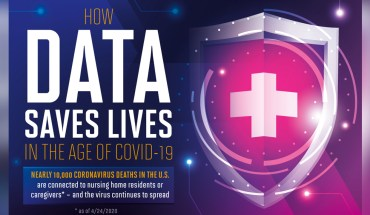 How Data Saves Lives In The Age Of COVID-19 - Infographic