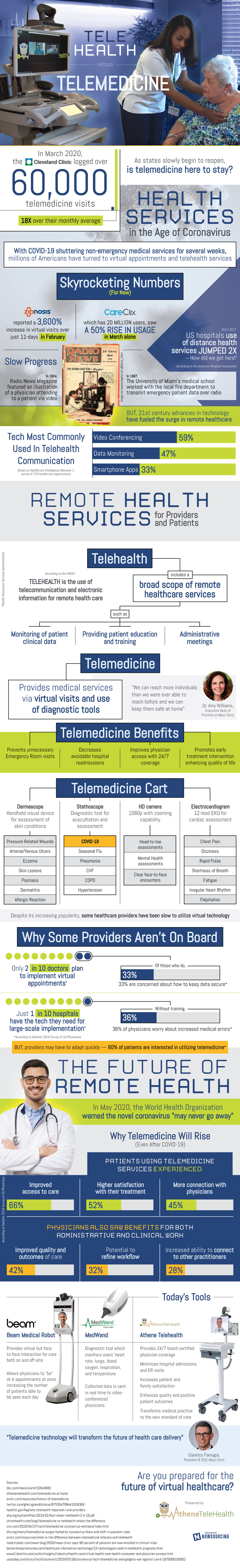What Is The Difference Between Telehealth And Telemedicine? - Infographic