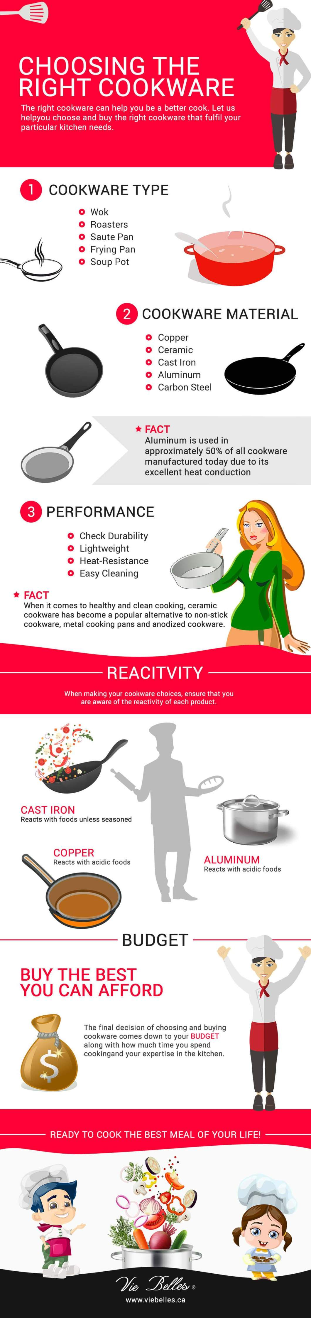 Your Ultimate Guide To Buying The Right Cookware - Infographic