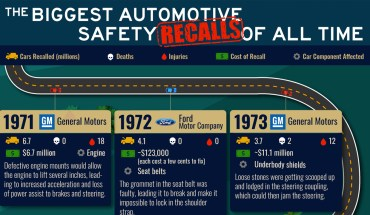 From 1971-2018: Most Expensive Automotive Recalls - Infographic