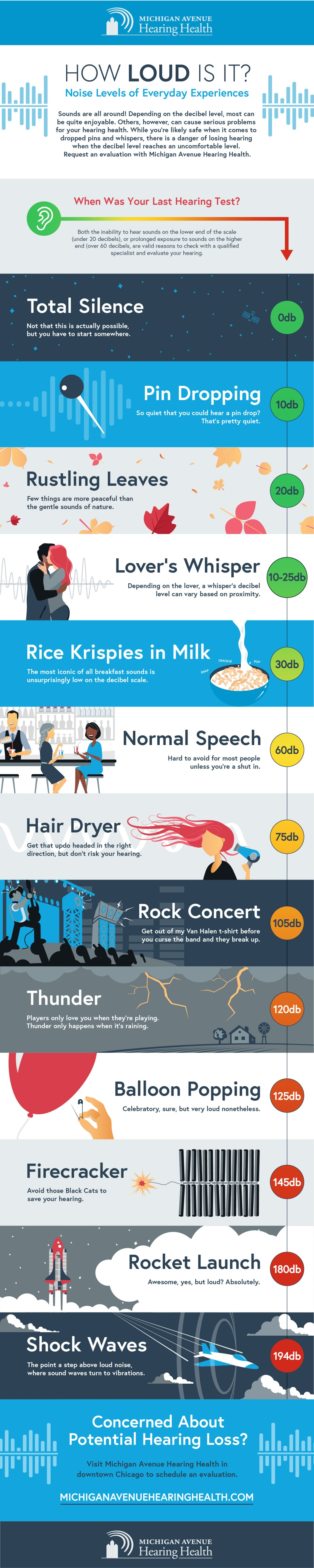 How Many Decibels Is That? - Infographic