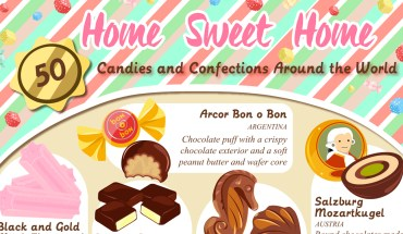 Meet The Various Kinds Of Chocolates And Candies From Around The World - Infographic