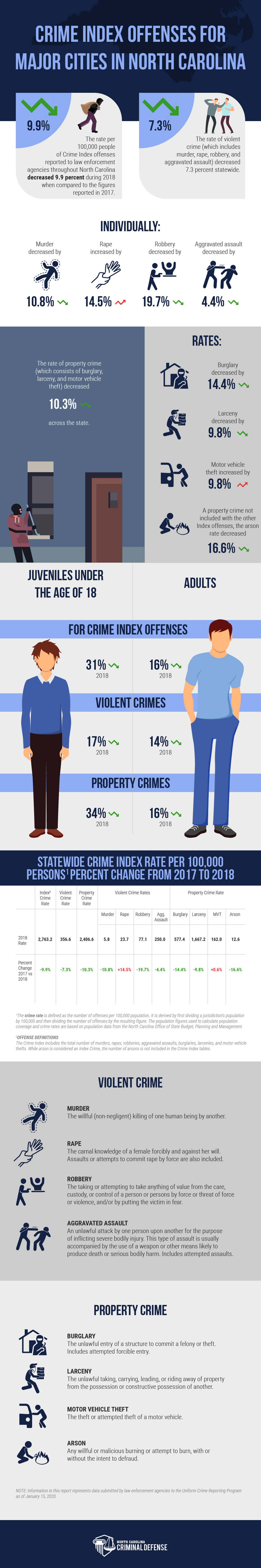 Is Crime on the Rise? Top Crime Statistics of North Carolina's Biggest Cities
