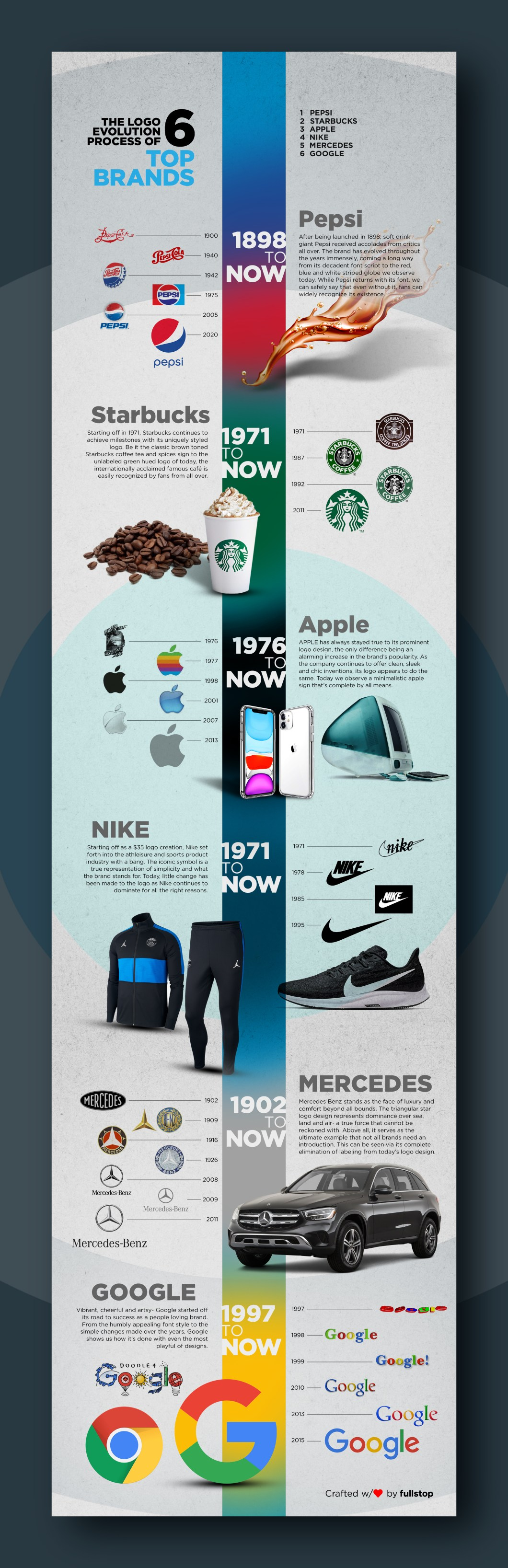 Logo Evolution: The Top 9 Famous Brands over the Time