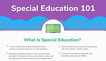 Special Education and the Law: The Essentials People Should Know - Infographic