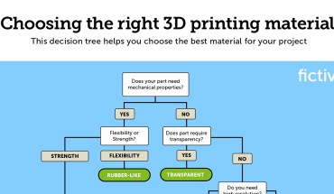 How to Choose the Right 3D Printing Material for Your Project - Infographic