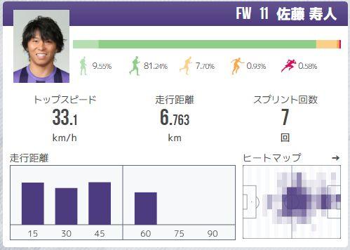 佐藤寿人選手のライブトラッキングデータ(昨年度のガンバ大阪戦のもの)