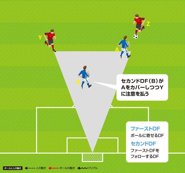 チャレンジアンドカバー:出典:『サッカー守備 ディフェンス&ゴールキーパー練習メニュー100』